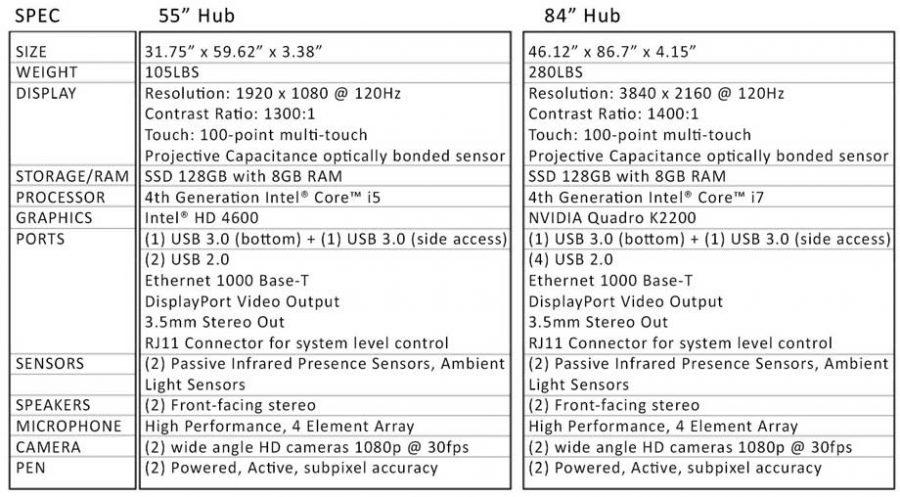 Microsoft Surface HUB Specs
